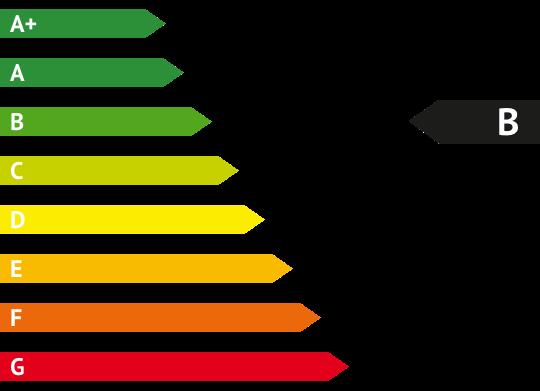 CO2-Effizienz