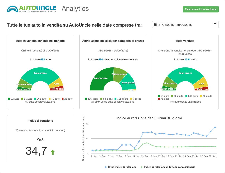 Dealer page analytics it