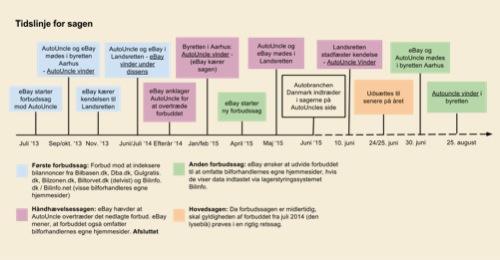 Legal case timeline small