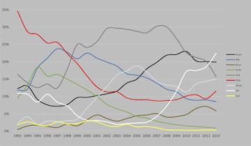 Exempel på analys vi gjorde för Dagens Nyheter