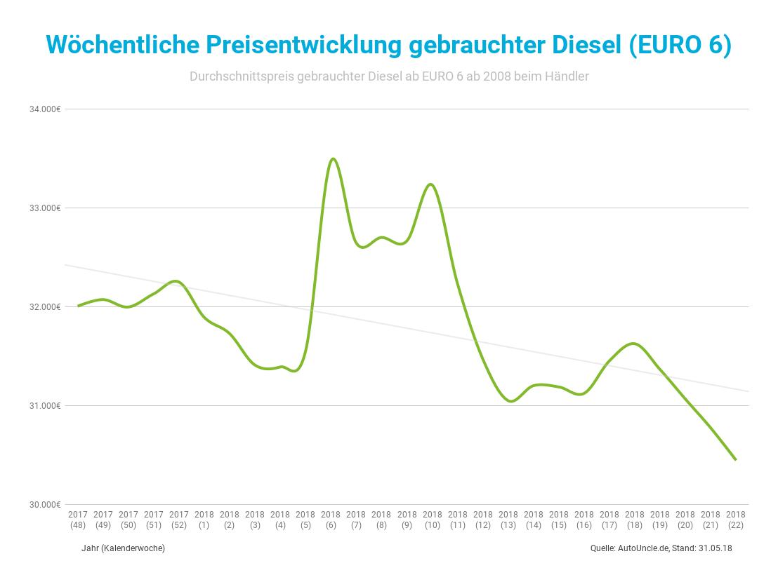 Preisentwicklung von gebrauchten Dieselfahrzeugen EURO 6 und drunter ab November 2017 bis Mai 2018