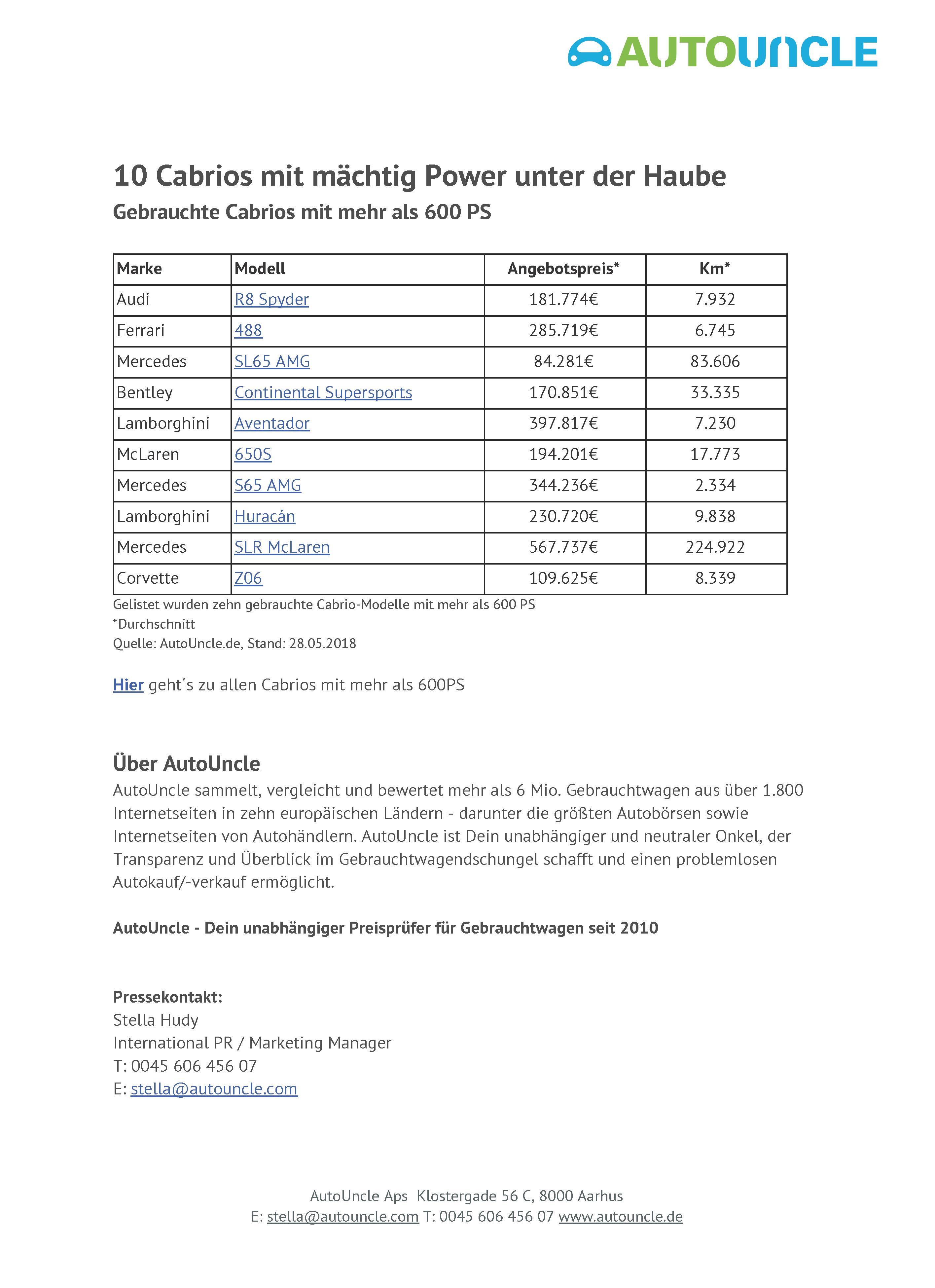 Zehn gebrauchte Cabrios mit mehr als 600 PS und was diese kosten