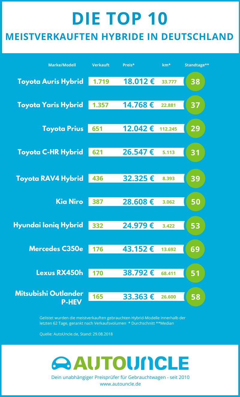 Die Top 10 meistverkauften Hybride in Deutschland