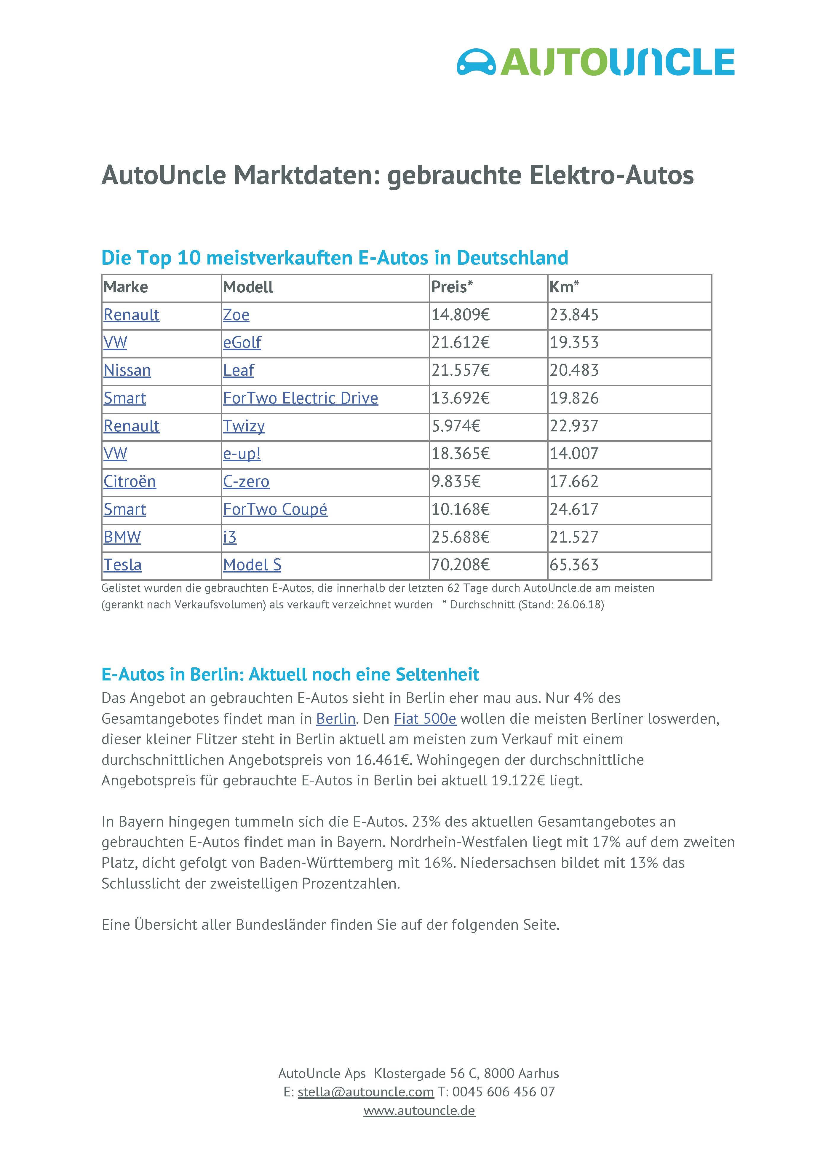 Die Top 10 meistverkauften E-Autos in Deutschland