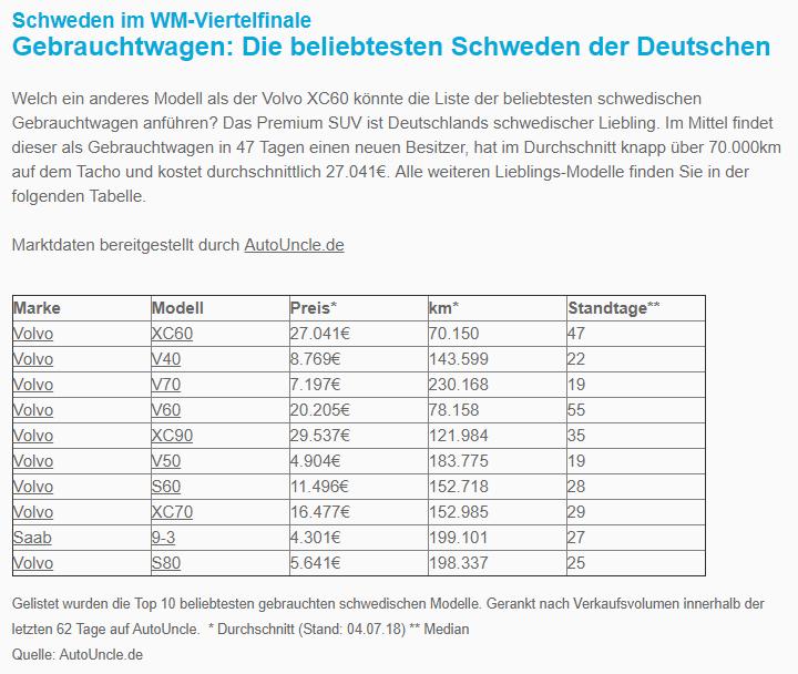 WM: Die beliebtesten Schweden der Deutschen