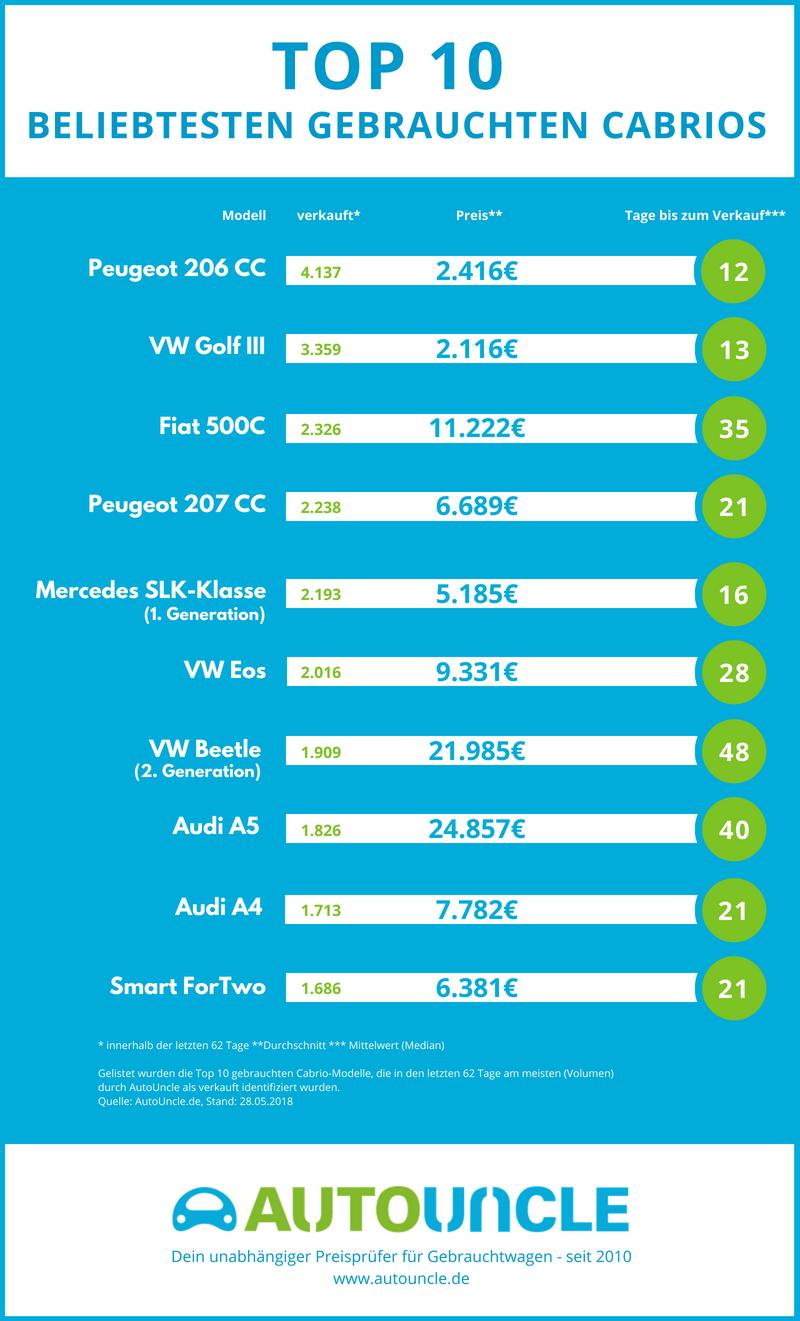 Das sind die beliebtesten gebrauchten Cabrios in Deutschland und das kosten sie