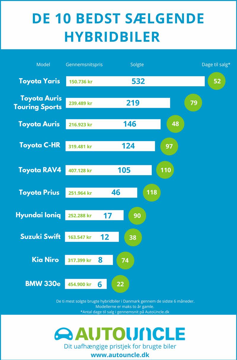 Bedst sælgende hybrider