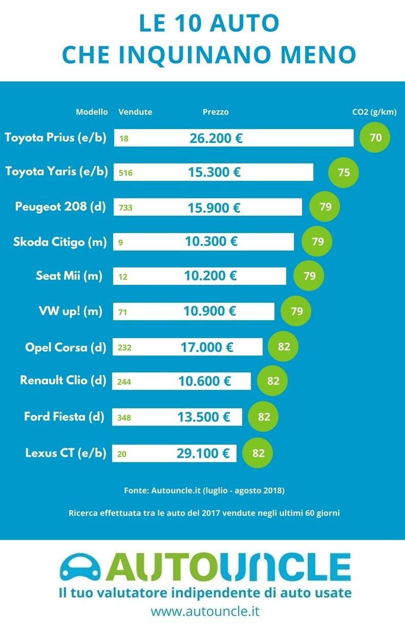 Le 10 auto che inquinano meno