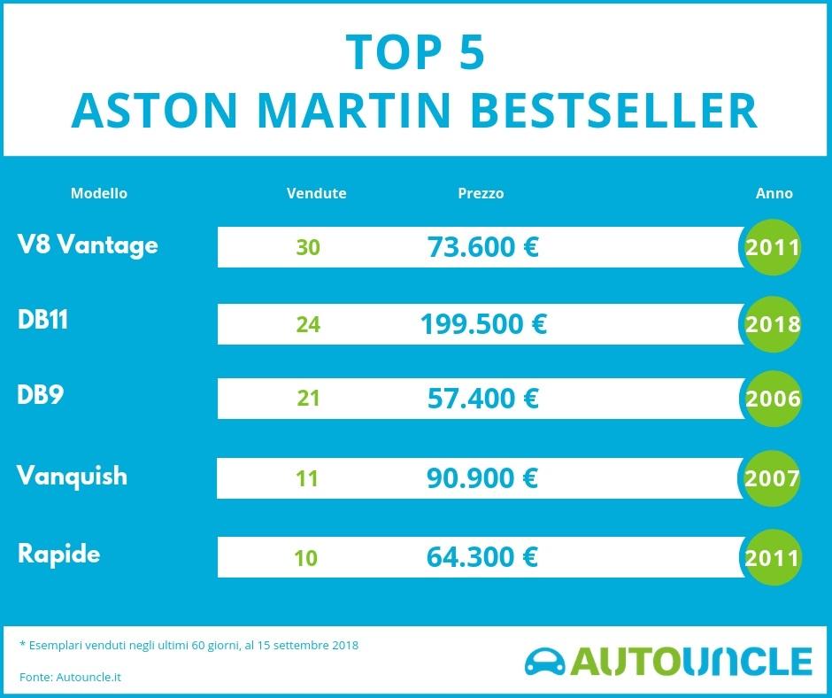 Top 5 Aston Martin bestseller