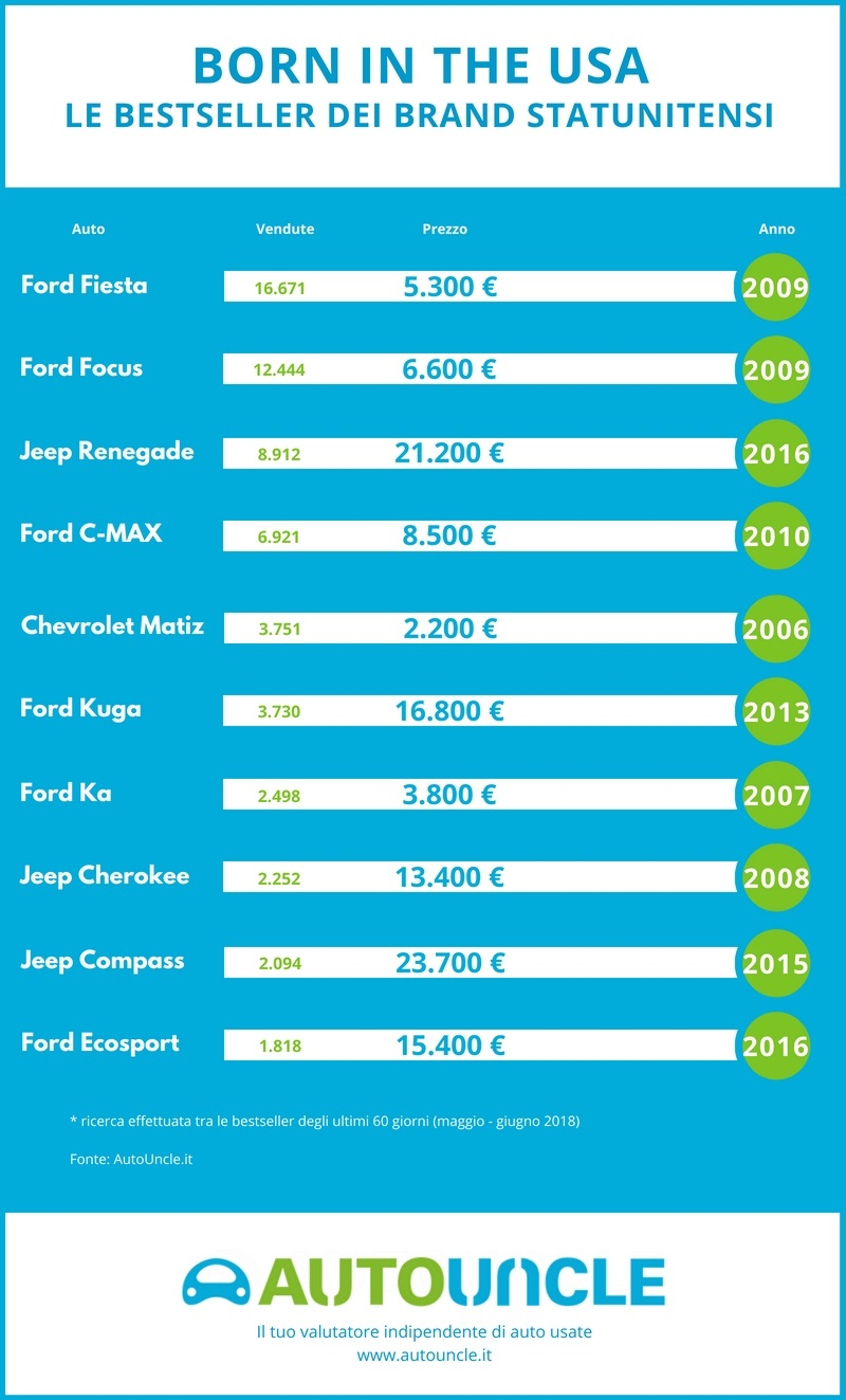 Top 10 auto USA bestseller in Italia
