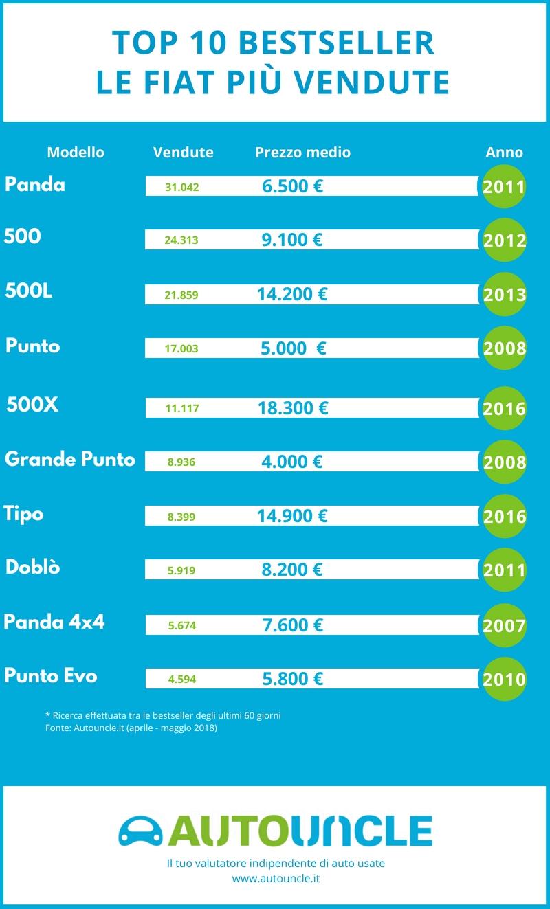Top 10 Fiat bestseller in Italia