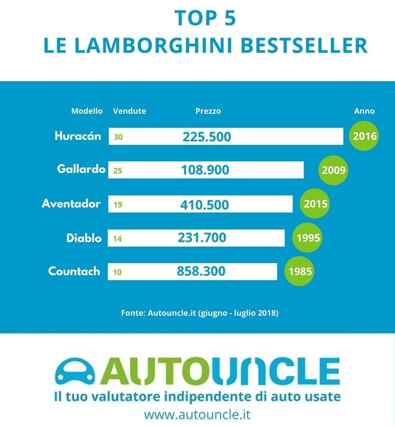 Top 5 Lamborghini bestseller in Italia