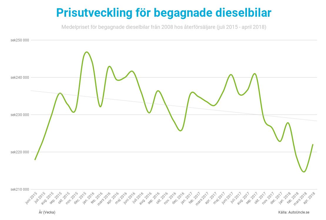 Prisutvecklingen på Dieselbilar