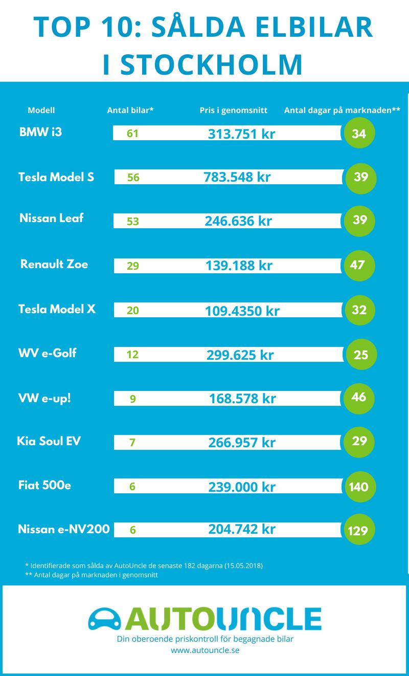 top 10 lista över de mest sålda begagnade bilarna