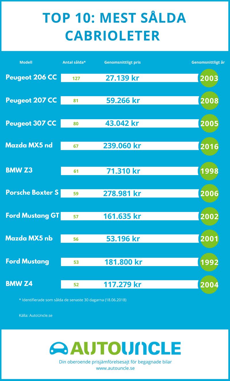 Top 10 sålda cabrioleter