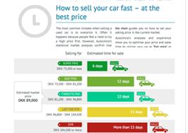 durée de vente et prix